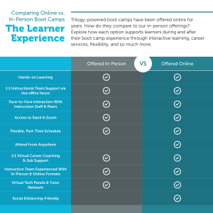 Comparison chart that displays the similar benefits between the online versus in person bootcamp learning experience